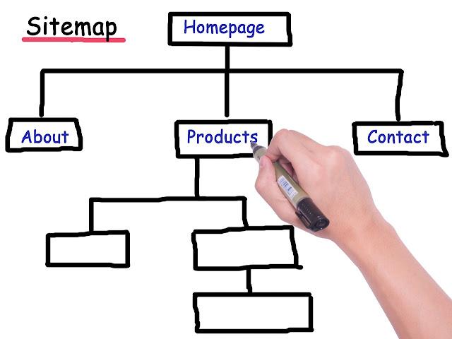 cara mudah membuat sitemap
