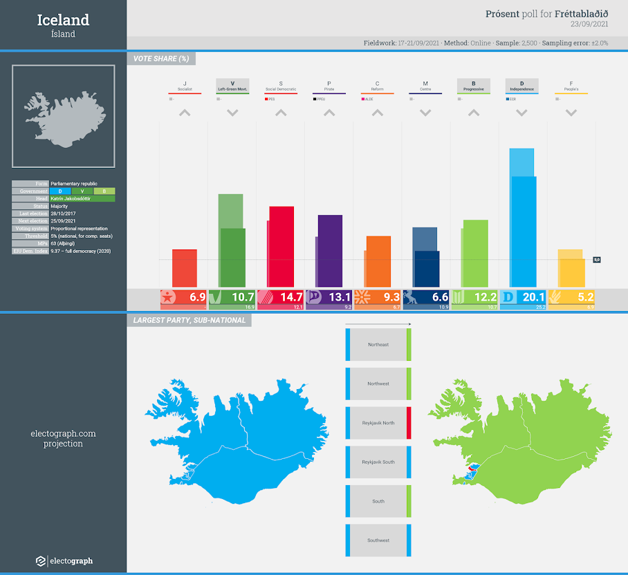 ICELAND: Prósent poll chart for Fréttablaðið, 23 September 2021