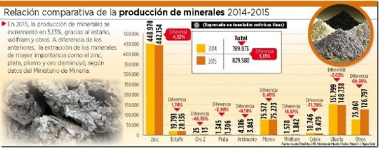 Minerales en Bolivia