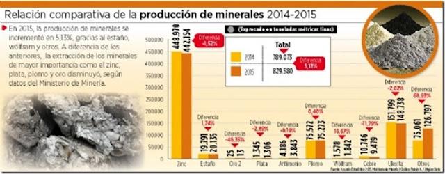 En 2015, disminuyó producción de cuatro principales minerales
