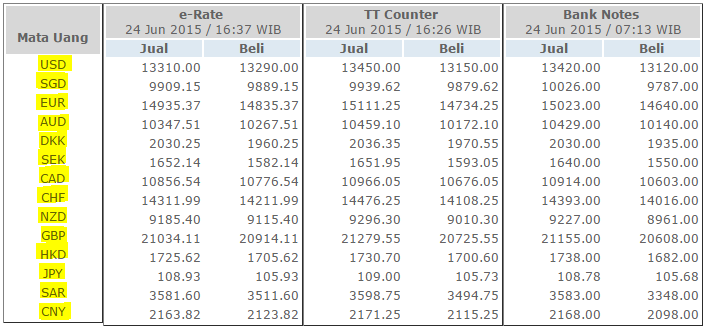 Daftar harga mata uang asing di indonesia
