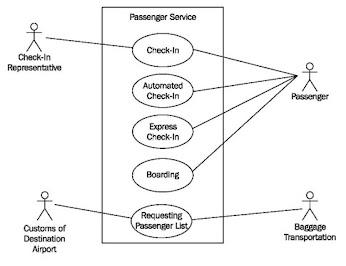 Si 1211472281 widuri diagram ini memperlihatkan himpunan use case dan aktor aktor suatu jenis khusus dari kelas ccuart Gallery