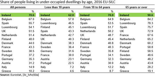 EU15 SILC Under Occupied Dwellings by Age 2016 Table