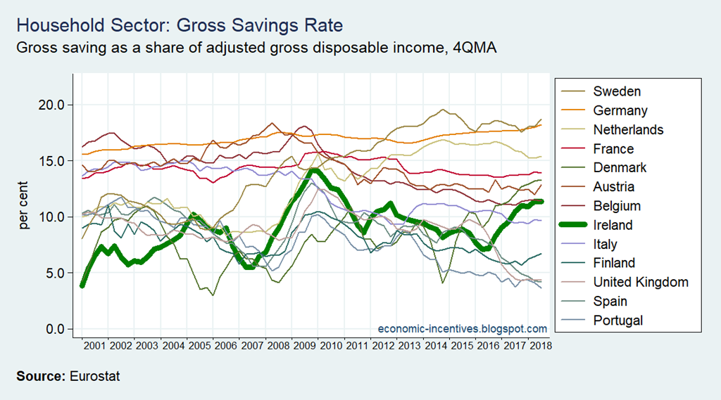 [EU15+Household+Sector+Gross+Saving+Rate%5B2%5D]