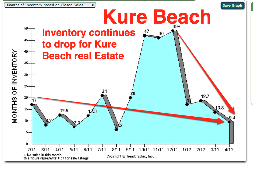inventory drops in Kure Beach nc