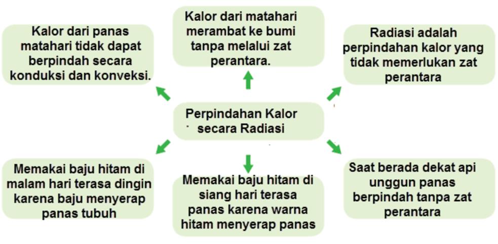 Kunci Jawaban Halaman 119, 120, 122, 123, 124, 125 Tema 6 Kelas 5