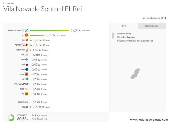 Resultados das Eleições para a Assembleia da República 2015 - Lamego - Concelho e Freguesias