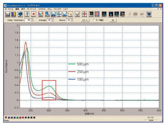 ガスケットの厚さによる吸光度変化