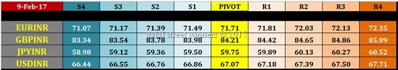 currency future intraday levels for tomorrow 10 feb 2017
