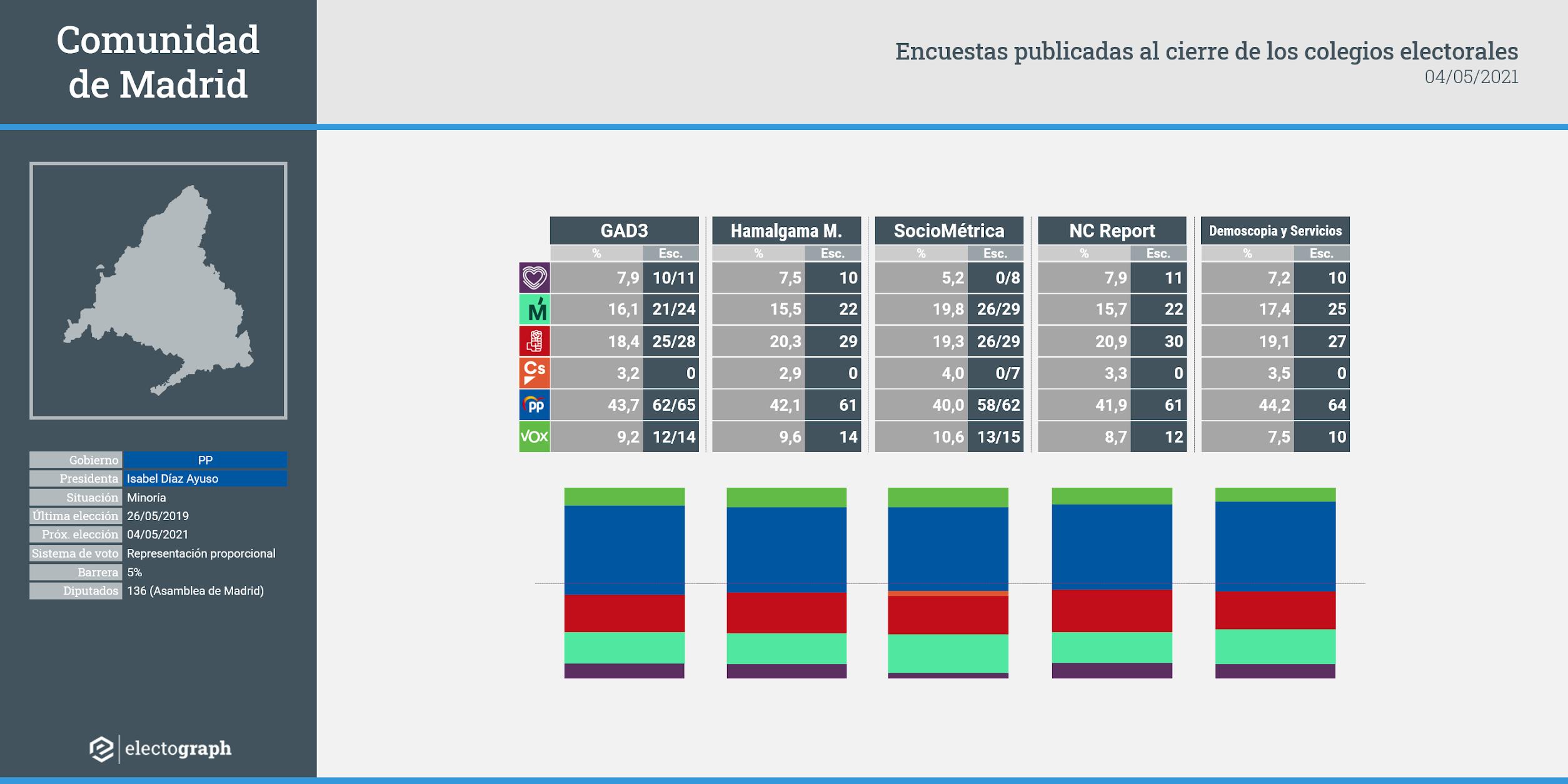 Encuestas para elecciones autonómicas en la Comunidad de Madrid publicadas al cierre de los colegios electorales, 4 de mayo de 2021