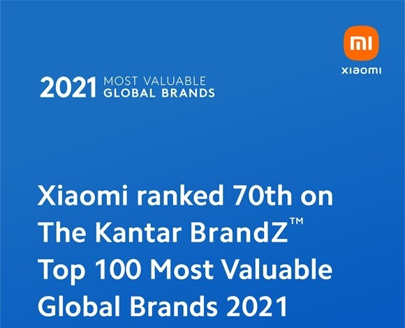 Xiaomi ขึ้นสู่อันดับ 70 ของแบรนด์ที่มีมูลค่าสูงที่สุดในโลกในปี 2021 สามปีซ้อนที่ Xiaomi ได้รับการจัดอันดับ ด้วยมูลค่าแบรนด์ที่เพิ่มขึ้น 50% เมื่อเทียบกับปีที่แล้วตามรายงานของ Kantar