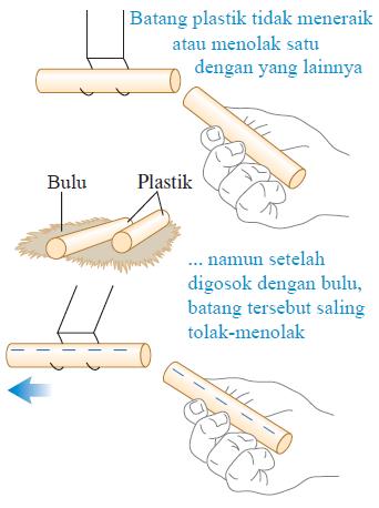 Gambar 1. Interaksi antara batang plastik digosokkan pada bulu