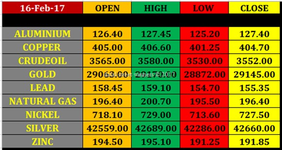 Today's commodity Market closing rates 15 feb 2017