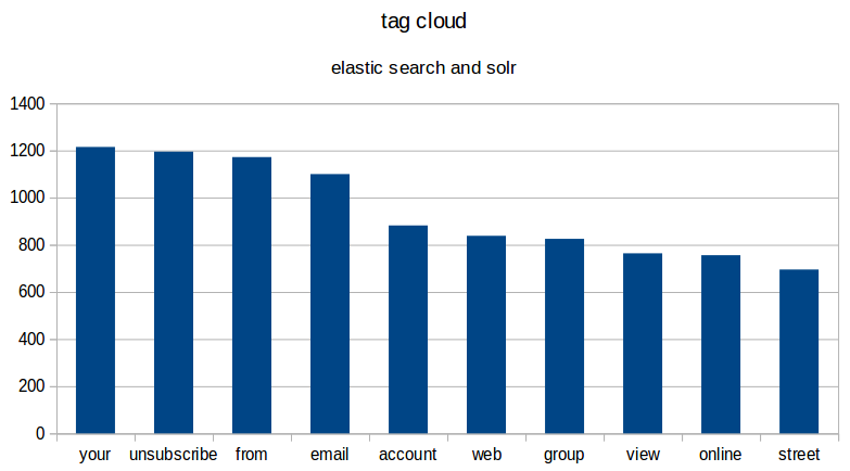 top ten words from elastic search and solr