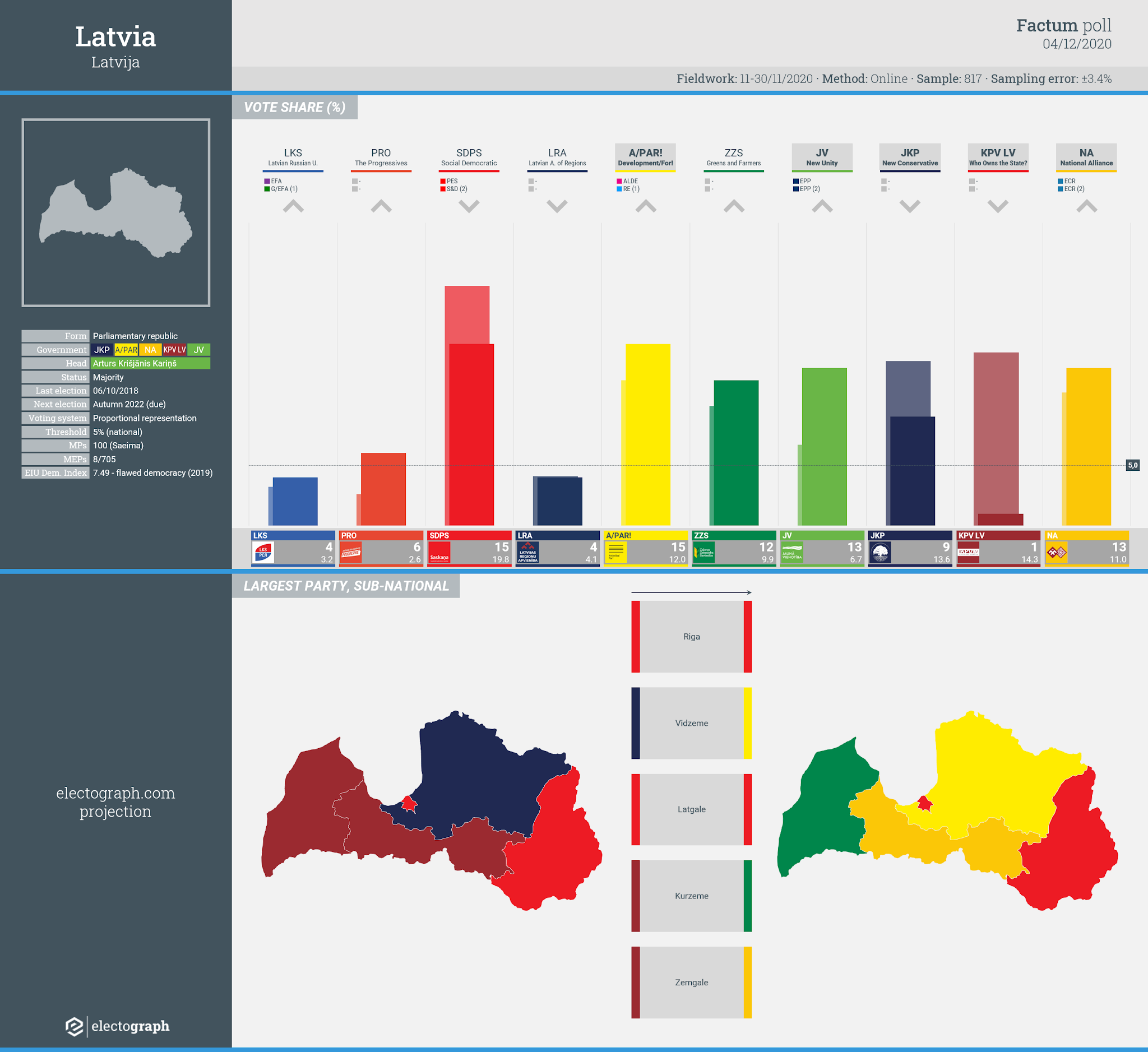 LATVIA: Factum poll chart, 4 December 2020