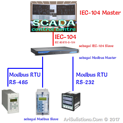 Simple SCADA Configuration
