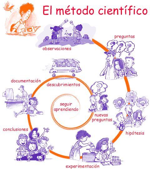 metodos cientificos 7
