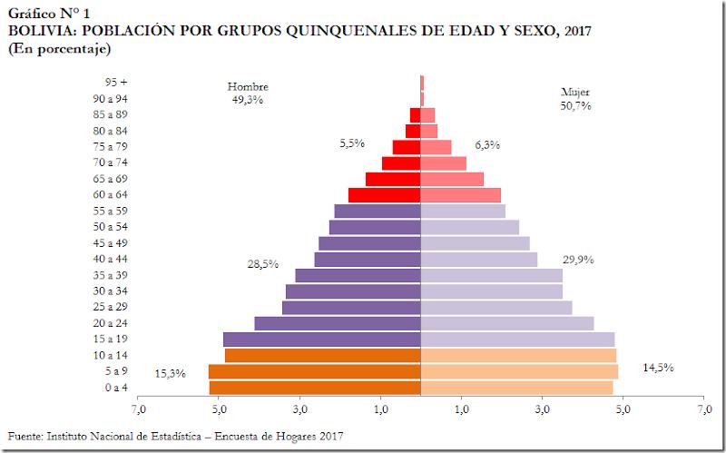 Población de Bolivia