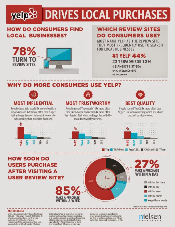 Yelp drives local purchases (INFOGRAPHIC)
