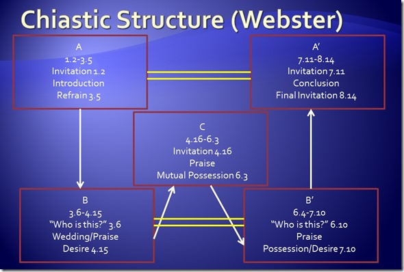 Song of Songs Xiastic Structure Webster