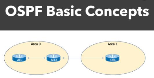 Tìm hiểu về giao thức OSPF