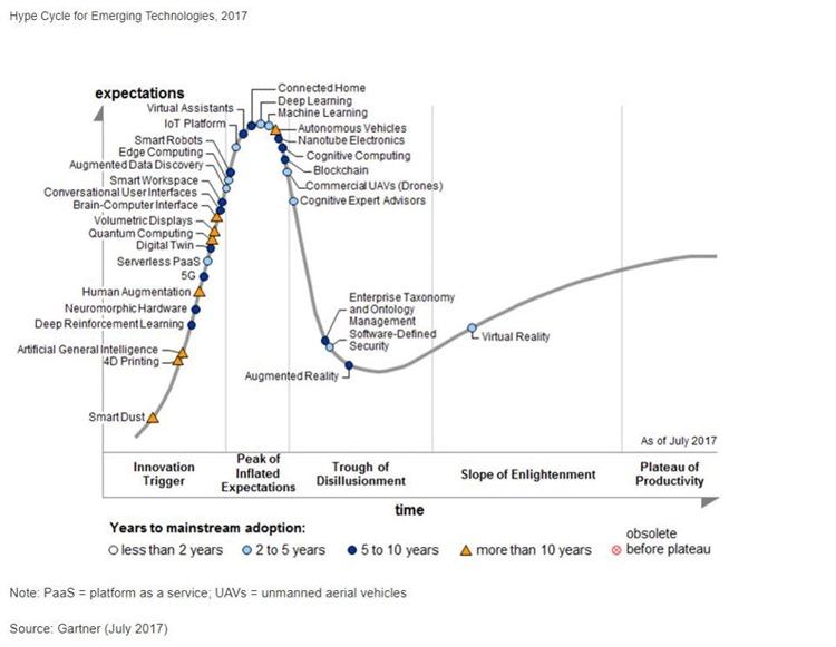 El ciclo del hype de las tecnologías emergentes del 2017