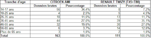 Renault Twizy et Citroën Ami, c'est que pour les jeunes ? Non, la preuve !