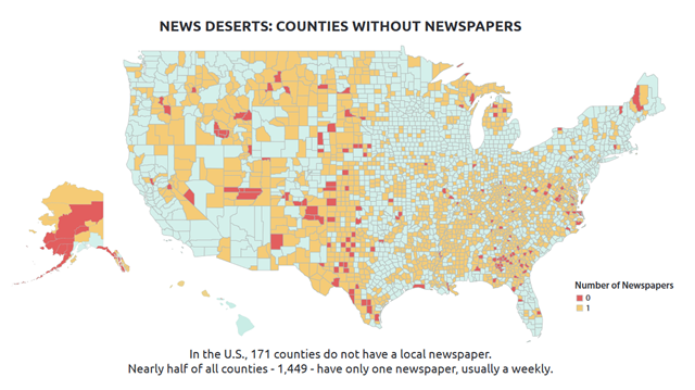 News deserts: U.S. counties without newspapers in 2018. In the U.S., 171 counties do not have a local newspaper. Nearly half of all counties - 1,449 - have only one newspaper, usually a weekly. Graphic: University of North Carolina