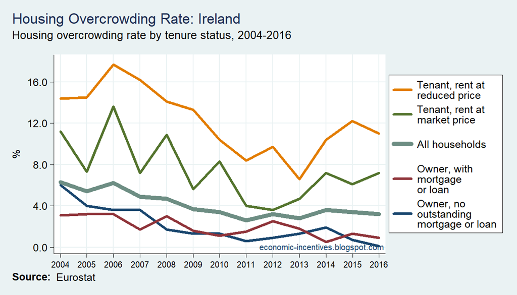 [SILC-Overcrowding-Rate-by-Tenure-Sta%5B2%5D]