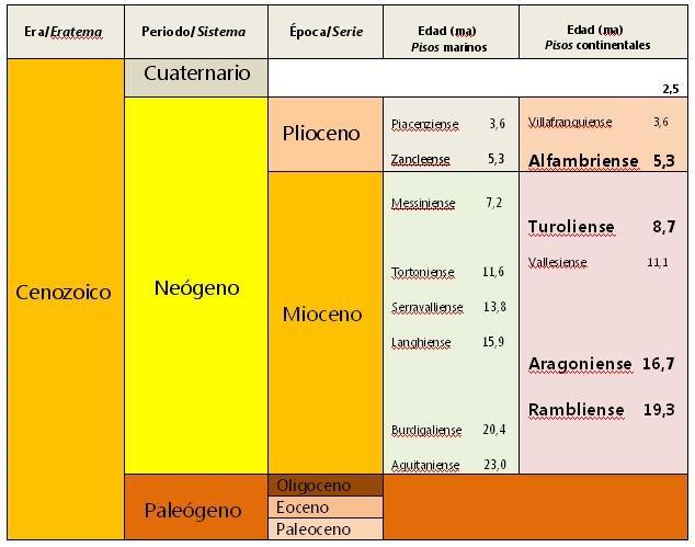 [Pisos+Mioceno%5B3%5D]