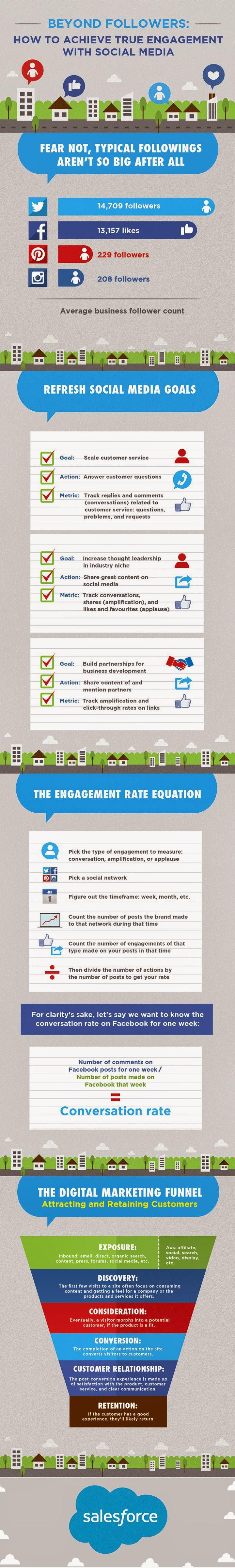 Más allá del número de seguidores: Como lograr el anhelado engagement en medios sociales