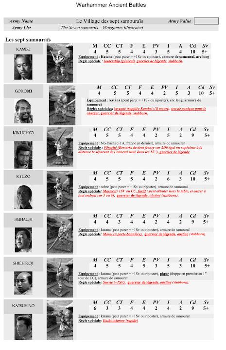 Les Sept Samourais ! *** MàJ : Epilogue *** - Page 2 08%252520Seven%252520Samurai%25252028mm%252520Army%252520List