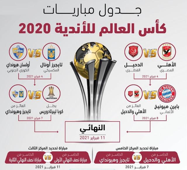 كأس العالم للأندية (قطر 2020).. الأهلي ضد الدحيل وبايرن في طريق بطل إفريقيا