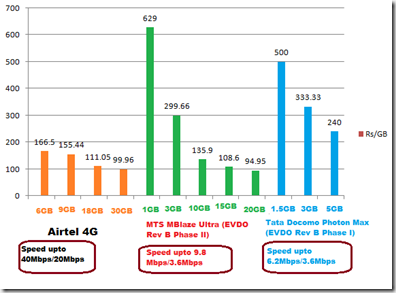 EVDO-Rev-B-and-4G-tariff-comparison-chart_India