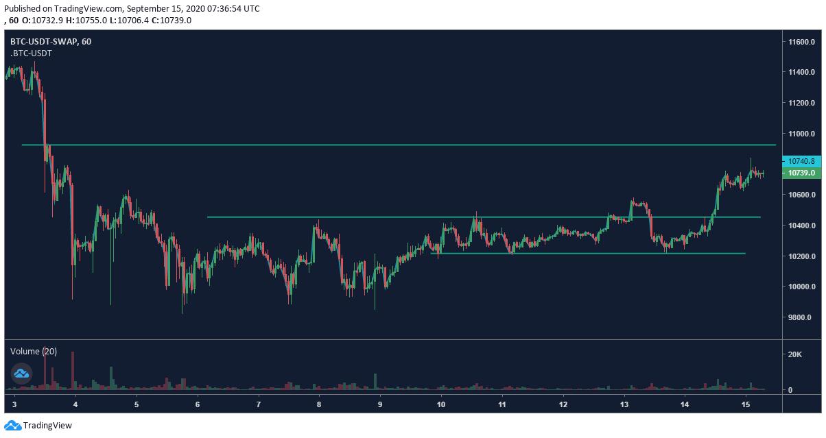 Gráfico de precios de BTC - 15/9 bitcoin