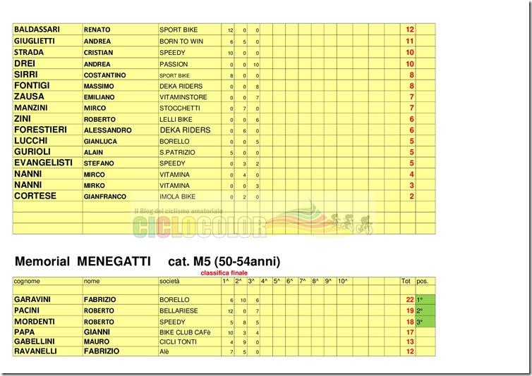 classifica-MEMORIAL--GianCarlo-MENEGATTI---2018-004