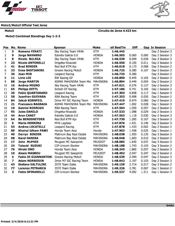 2016_Moto3_Test__Jerez_combined_9.jpg