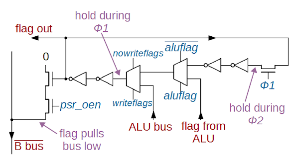 Circuit for one flag (N) in the ARM1. The flag is stored in a two-phase dynamic latch. Two multiplexers (trapezoids) select values to store in the flag.