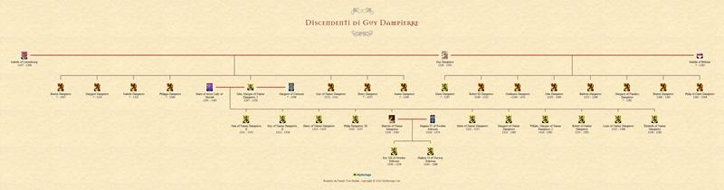 Discendenti di Guy Dampierre