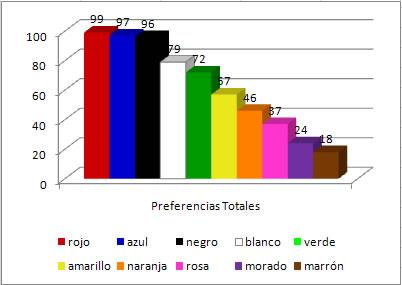 Colores Preferidos Totales (hombres y mujeres)