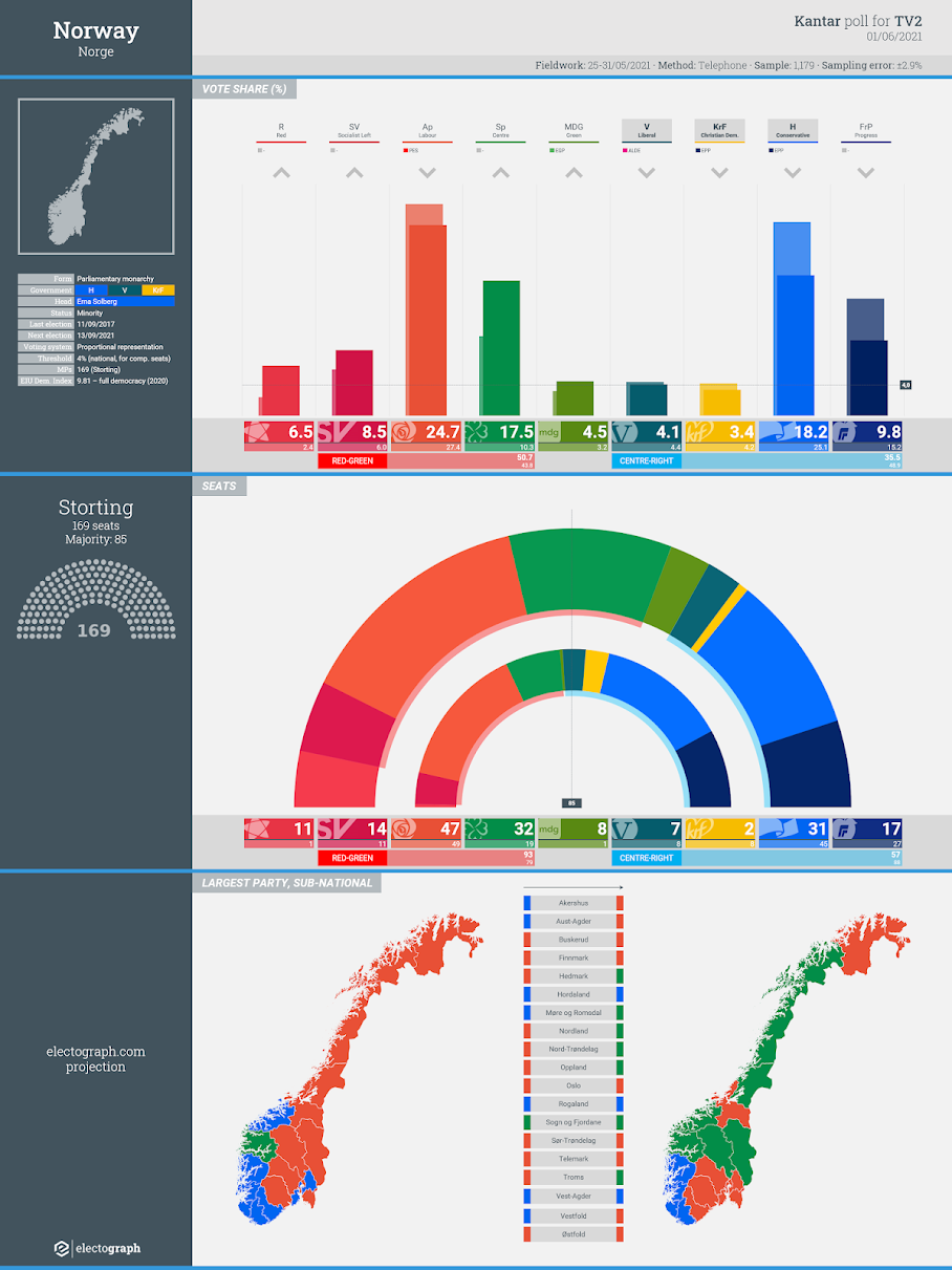 NORWAY: Kantar poll chart for TV2, 1 June 2021