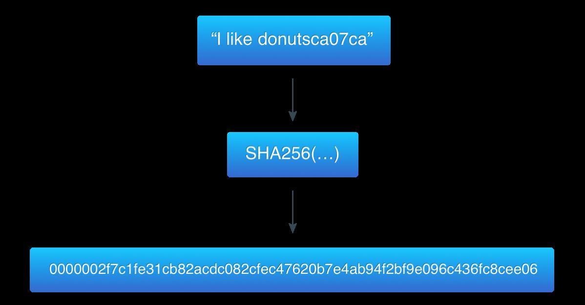 Hashcash example