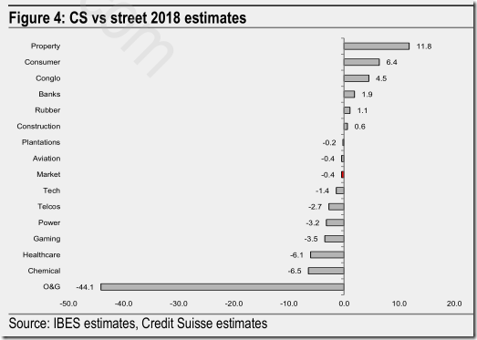 malaysia treet estimates