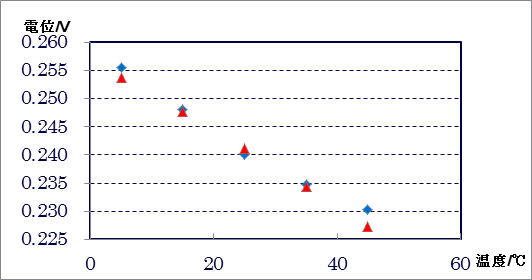 簡易型可逆水素電極とキャロメル形参照電極との電位差の温度変化