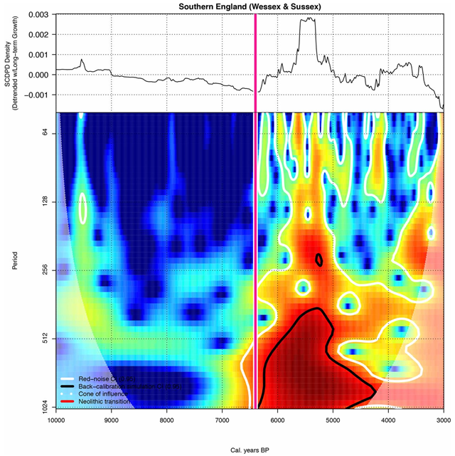 Wavelet analysis of Southern England showing Neolithic population transition date (red line), periods of significant cycling and frequency using a Gaussian noise (white highlight), and the summed probability densities (SPD) null model (black highlight). Graphic: Downey, et al., 2016 / PNAS