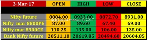 Image 6 march nifty banknifty future option intraday levels