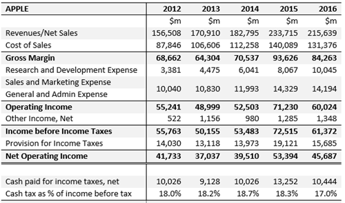 Apple Income Statements 2012-2016