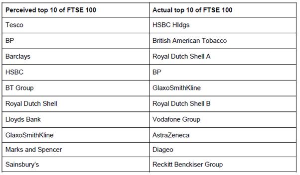 The ftse 100 companies sistem forex org
