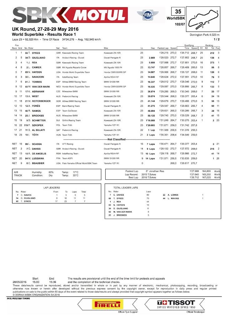 2016-sbk-donigton-race1.jpg