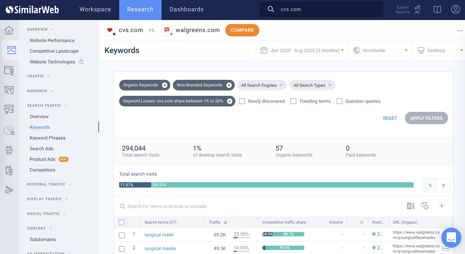 Keyword comparison in Similarweb